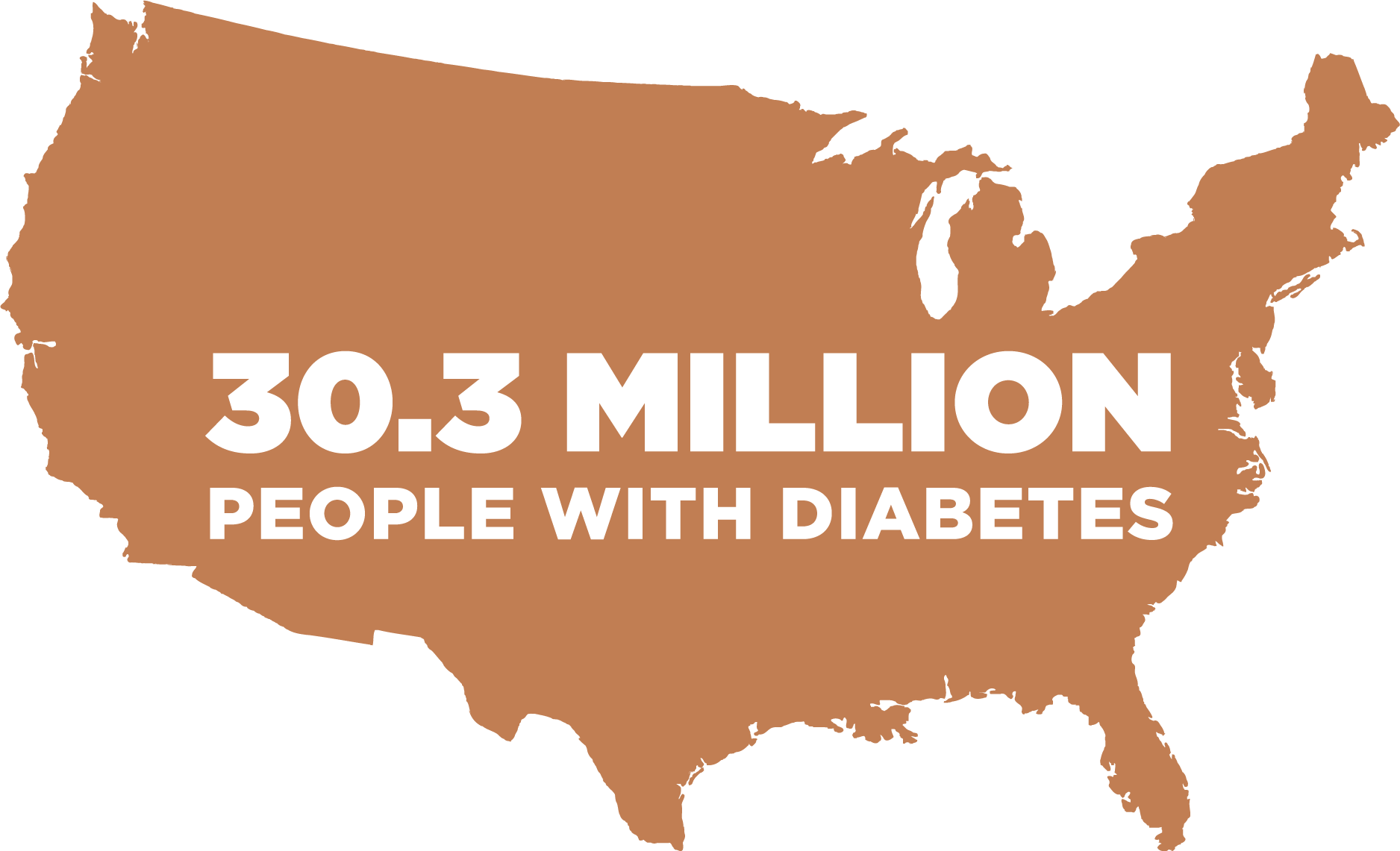 USA Map showing the 30.3 Million people with diabetes in the country.